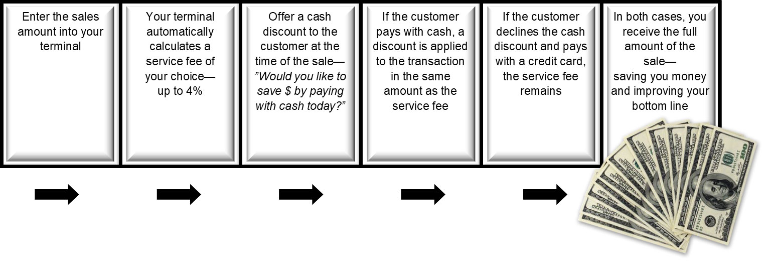 Improve your bottom line and reward your cash paying customers with the Zero Fee Cash Discount Program.